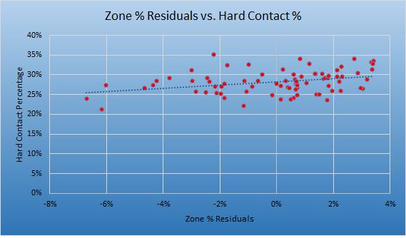 Resid Hard%